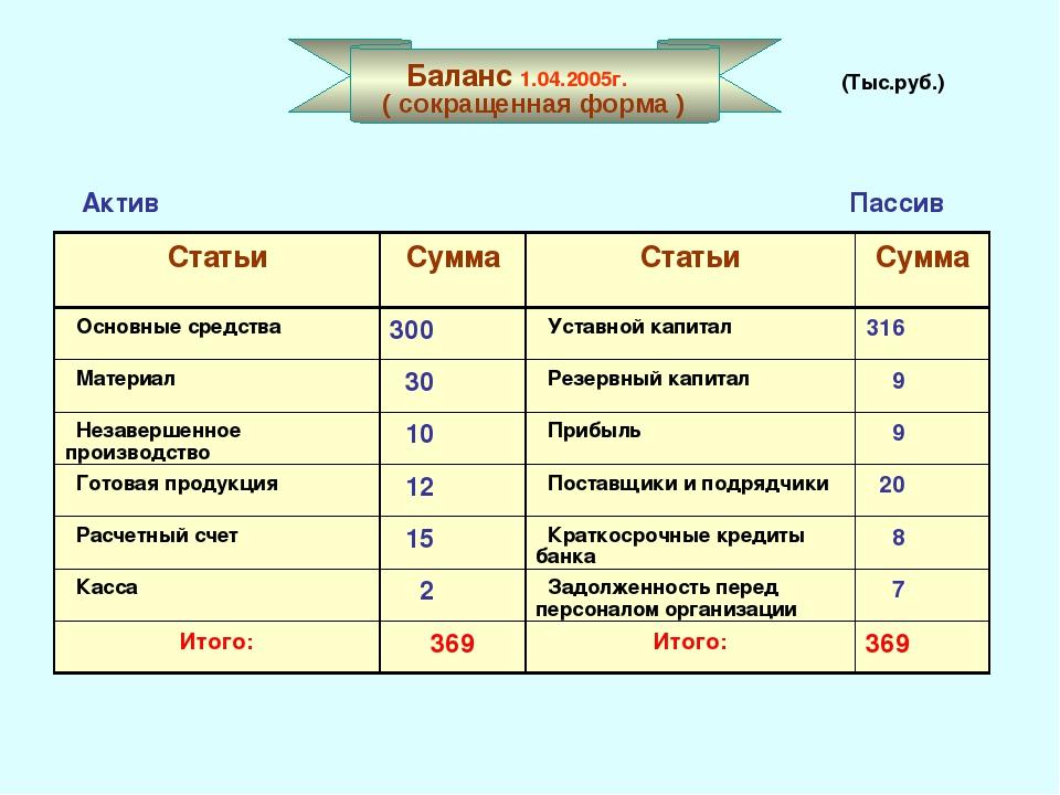 Баланс 1.04.2005г. ( сокращенная форма ) Актив Пассив (Тыс.руб.) СтатьиСумм...
