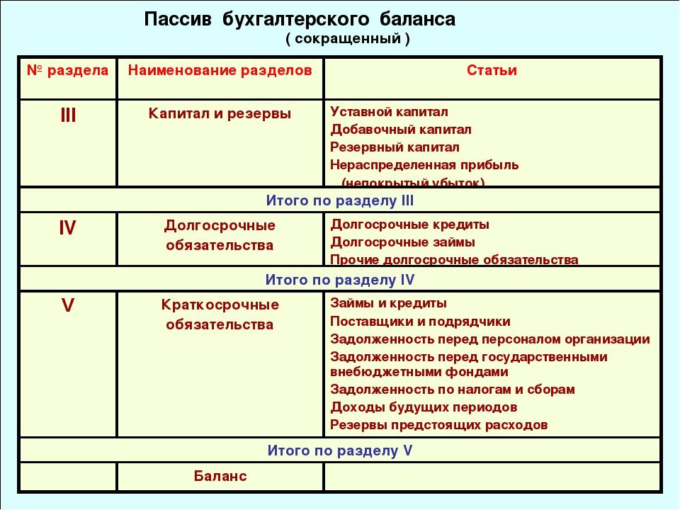 Пассив бухгалтерского баланса ( сокращенный ) № разделаНаименование раздело...