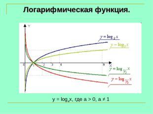 y = logax, где a > 0, a ≠ 1