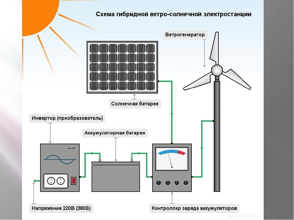 Недостатки Солнечная электростанция не работает ночью и недостаточно эффектив...