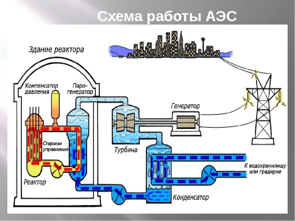 Проблемы АЭС: Топливо опасно, требует сложных и дорогих мер по переработке и...