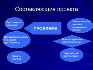Составляющие проекта Проблемная ситуация Исследовательская, поисковая деятель
