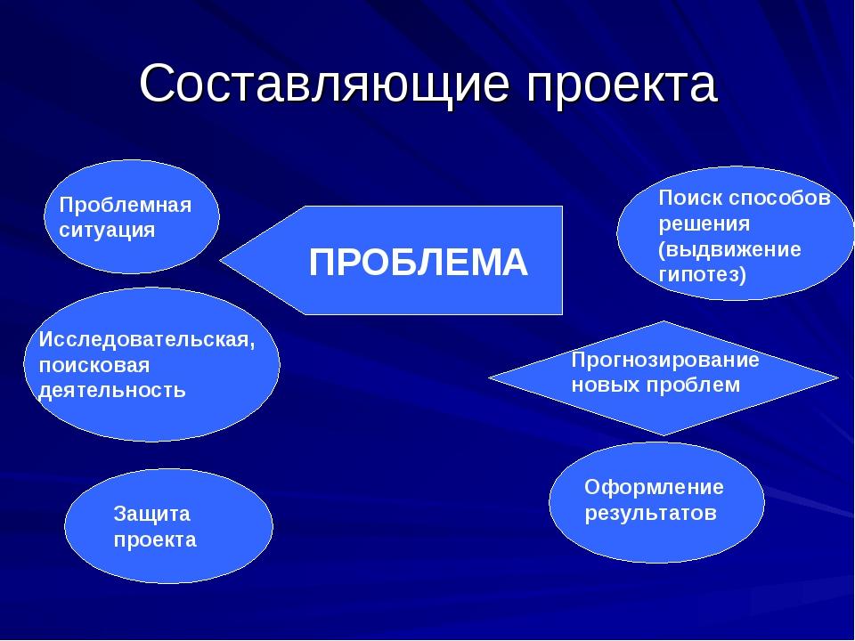 Составляющие проекта Проблемная ситуация Исследовательская, поисковая деятель...