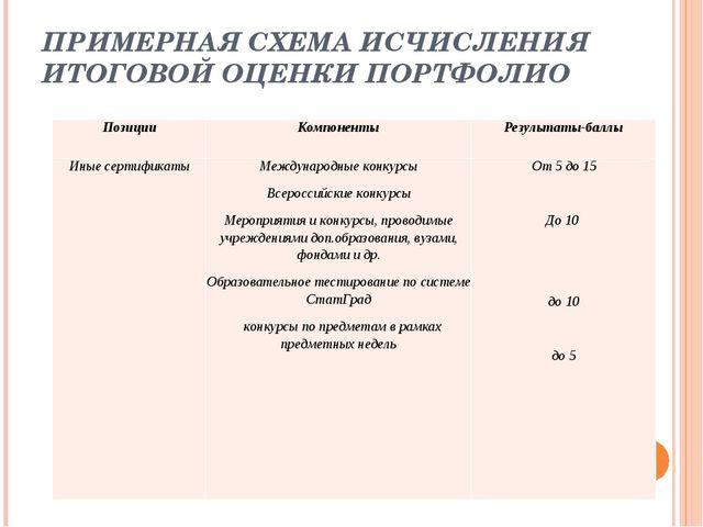 ПРИМЕРНАЯ СХЕМА ИСЧИСЛЕНИЯ ИТОГОВОЙ ОЦЕНКИ ПОРТФОЛИО ПозицииКомпонентыРезул...