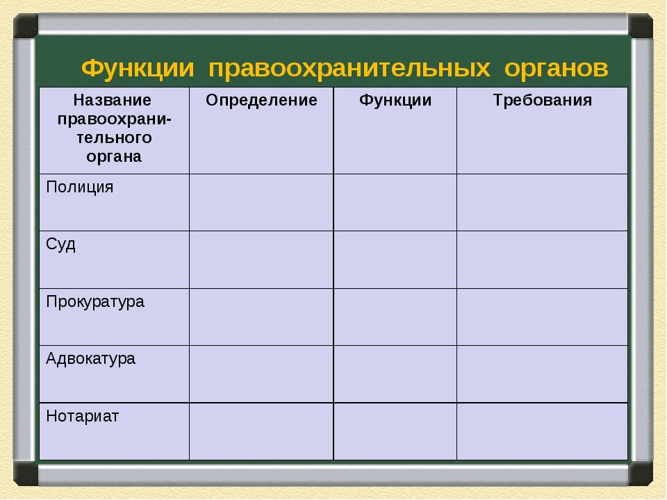 Функции правоохранительных органов Название правоохрани-тельного органаОпред...