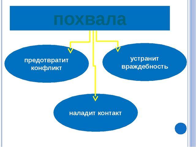 похвала предотвратит конфликт устранит враждебность наладит контакт