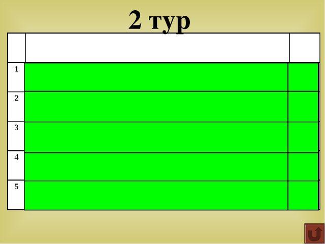 Ответ: Парабола Что является графиком функции у=х² 5 4 3 2 1 0 27