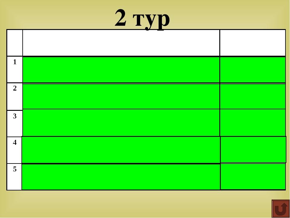 Квадрат гипотенузы равен сумме квадратов катетов Ответ: Теорема Пифагора 5 4...
