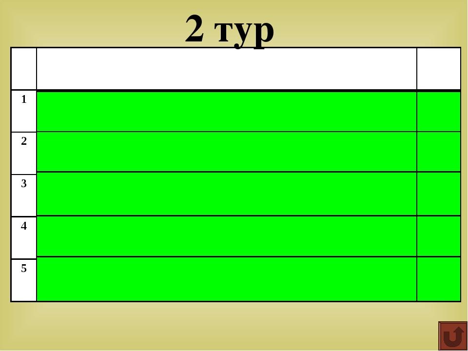 Если у треугольника отрезать один угол, сколько углов останется? Ответ: 4 5...