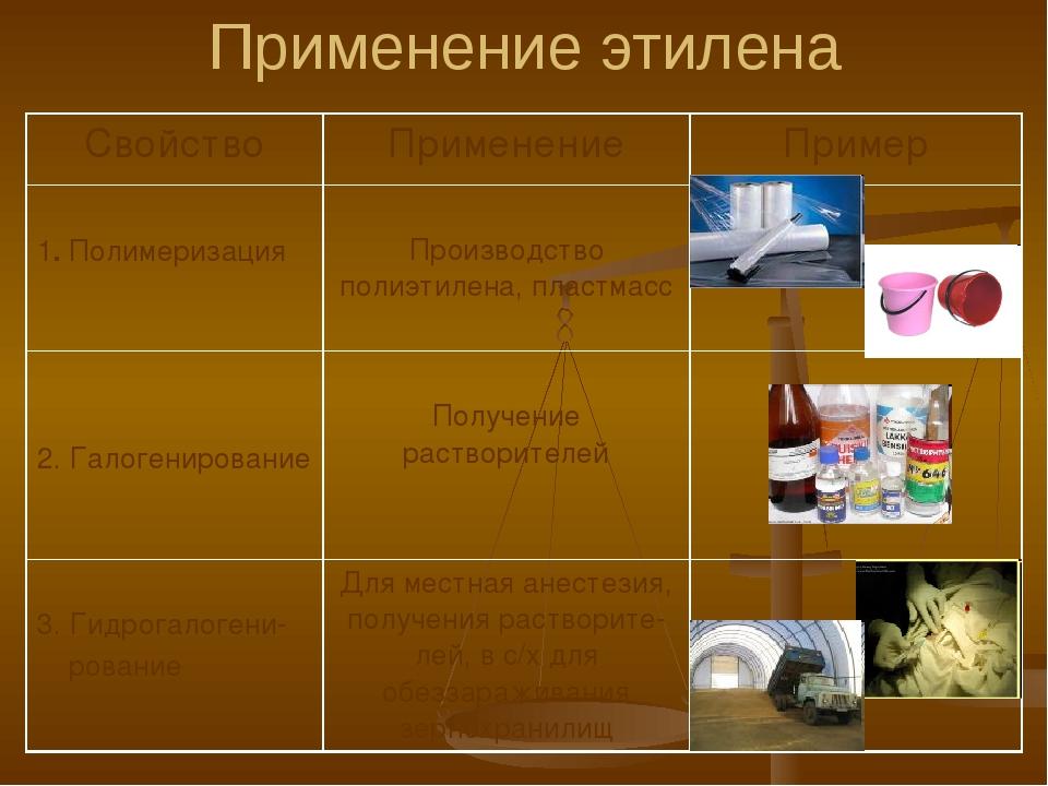 Свойство Применение Пример 4. Гидратация Получение этилового спирта, использу...
