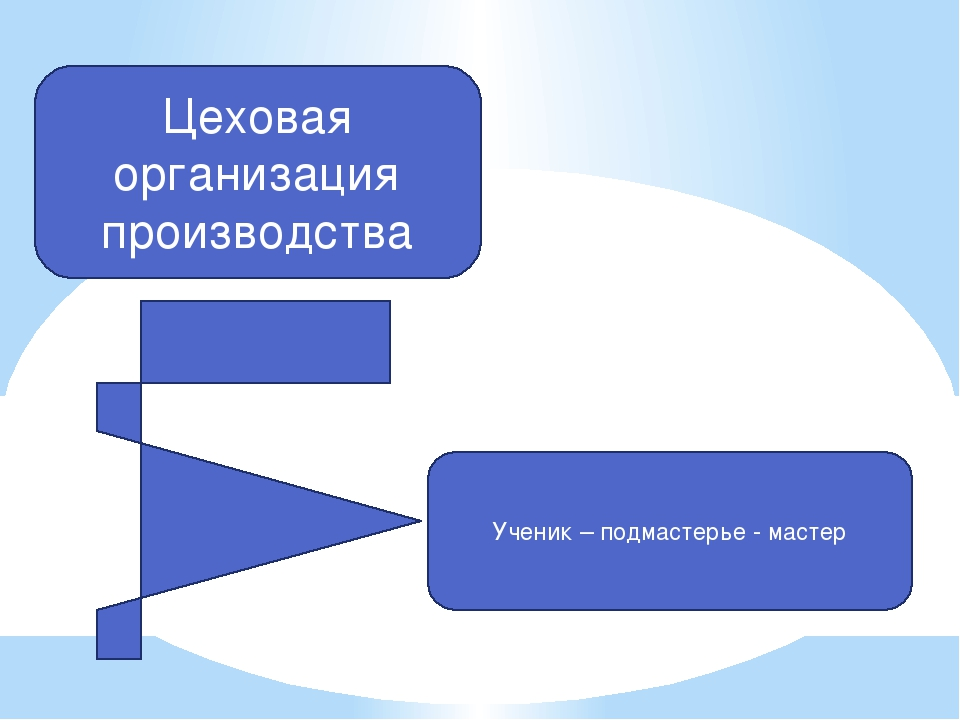 Цеховая организация производства Ученик – подмастерье - мастер