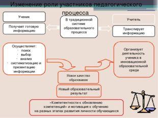 Изменение роли участников педагогического процесса Этапы урока Традиционный у