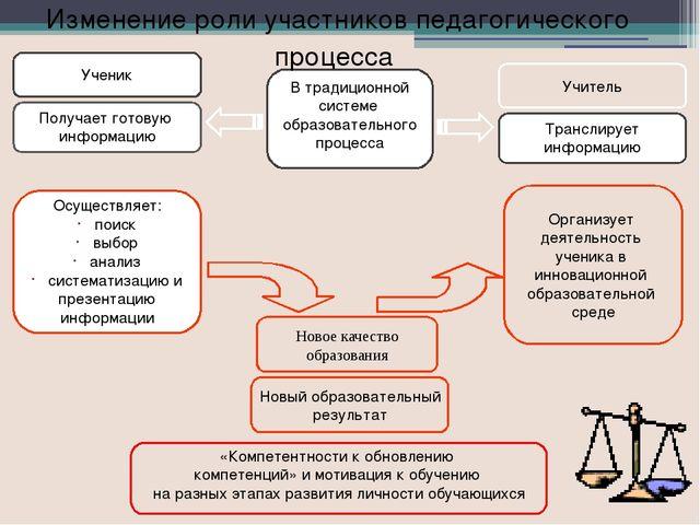 Изменение роли участников педагогического процесса Этапы урока Традиционный у...