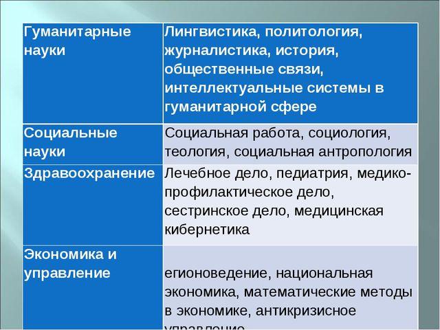 Гуманитарные наукиЛингвистика, политология, журналистика, история, обществе...