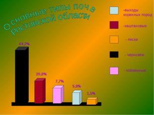 64,2% 5,8% 7,7% 20,8% 1,5% -выходы коренных пород -каштановые - пески - черно