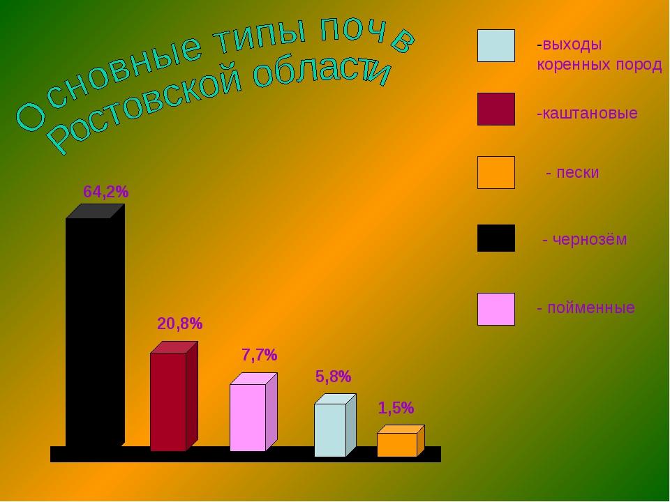 64,2% 5,8% 7,7% 20,8% 1,5% -выходы коренных пород -каштановые - пески - черно...