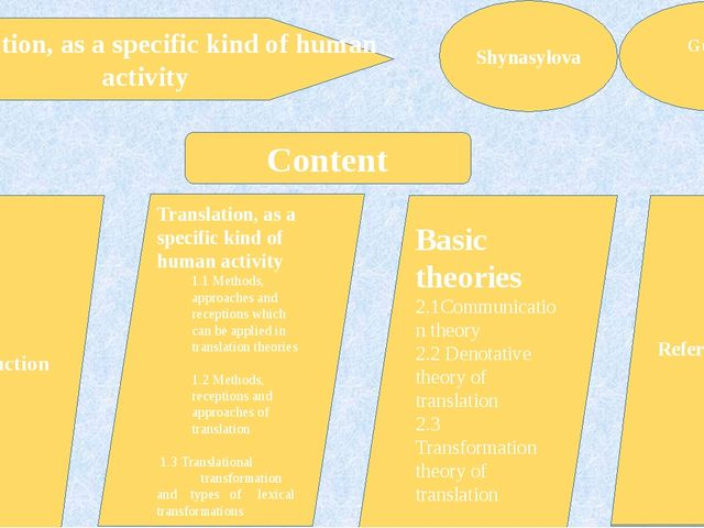 Translation, as a specific kind of human activity Shynasylova Gulmira Content...