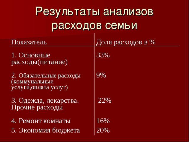 Результаты анализов расходов семьи ПоказательДоля расходов в % 1. Основные р...