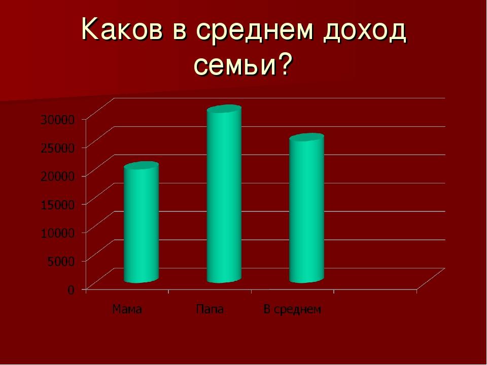Каков в среднем доход семьи?