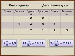 Классединиц Десятичные доли Сотни Десятки Единицы Десятые Сотые Тысячные 2 9