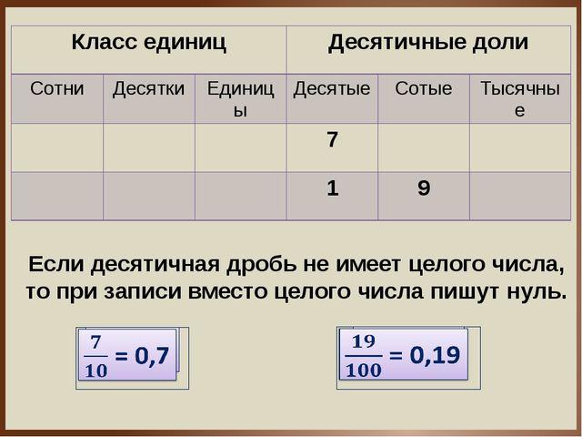 Если десятичная дробь не имеет целого числа, то при записи вместо целого числ...