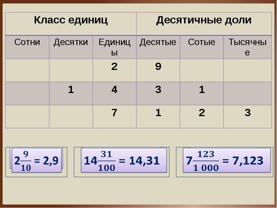 Классединиц Десятичные доли Сотни Десятки Единицы Десятые Сотые Тысячные 2 9...