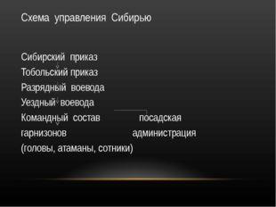 Схема управления Сибирью Сибирский приказ Тобольский приказ Разрядный воевода