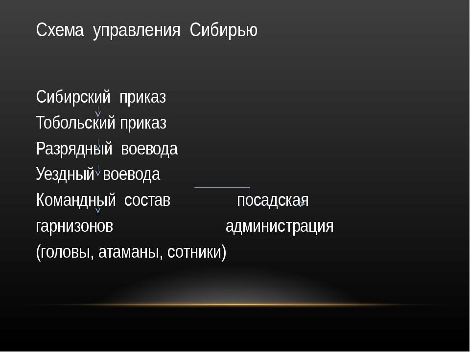 Схема управления Сибирью Сибирский приказ Тобольский приказ Разрядный воевода...