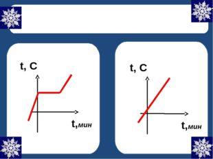 Плавление кристаллических и аморфных тел Кристалл Аморфное тело t,мин t, С t