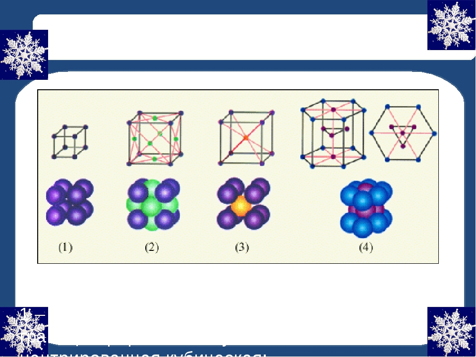 Кристаллическая решётка Примеры простых кристаллических решёток: 1 – простая...