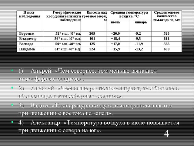 1)Андрей: «Чем севернее, тем меньше выпадает атмосферных осадков». 2)Алексе...