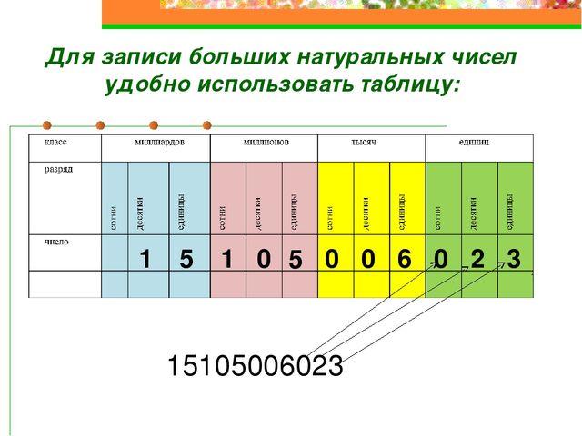 15105006023 3 2 0 6 0 0 5 0 1 5 1 Для записи больших натуральных чисел удобно...