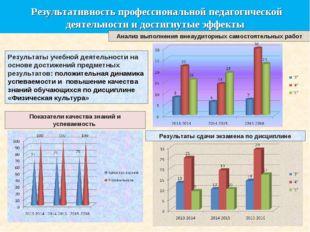 Результативность профессиональной педагогической деятельности и достигнутые