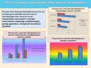 Результативность внеурочной деятельности обучающихся Результаты внеурочной де