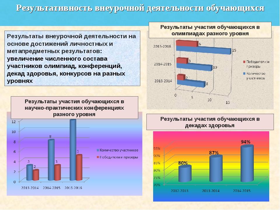 Результативность внеурочной деятельности обучающихся Результаты внеурочной де...