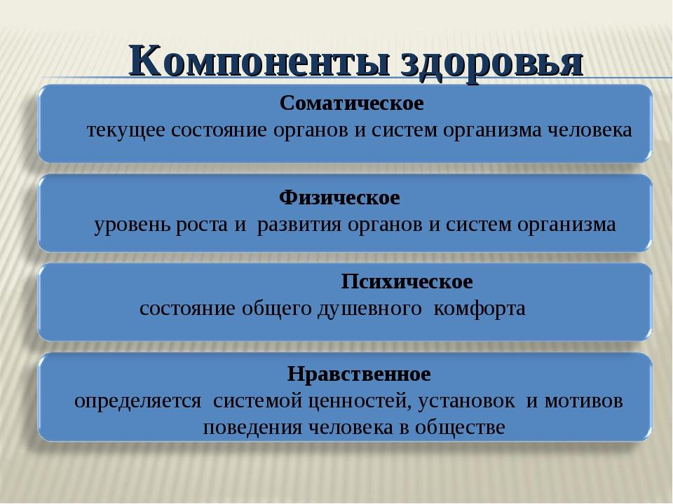 Компоненты здоровья Соматическое текущее состояние органов и систем организм...
