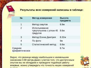 Результаты всех измерений написаны в таблице: Видно, что разница между на