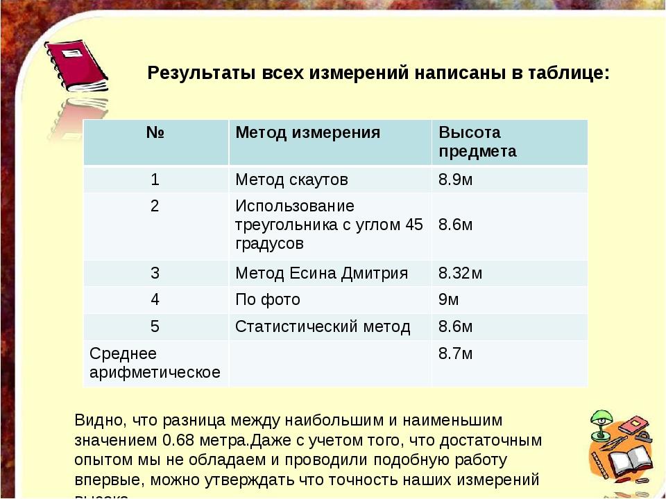 Результаты всех измерений написаны в таблице: Видно, что разница между на...