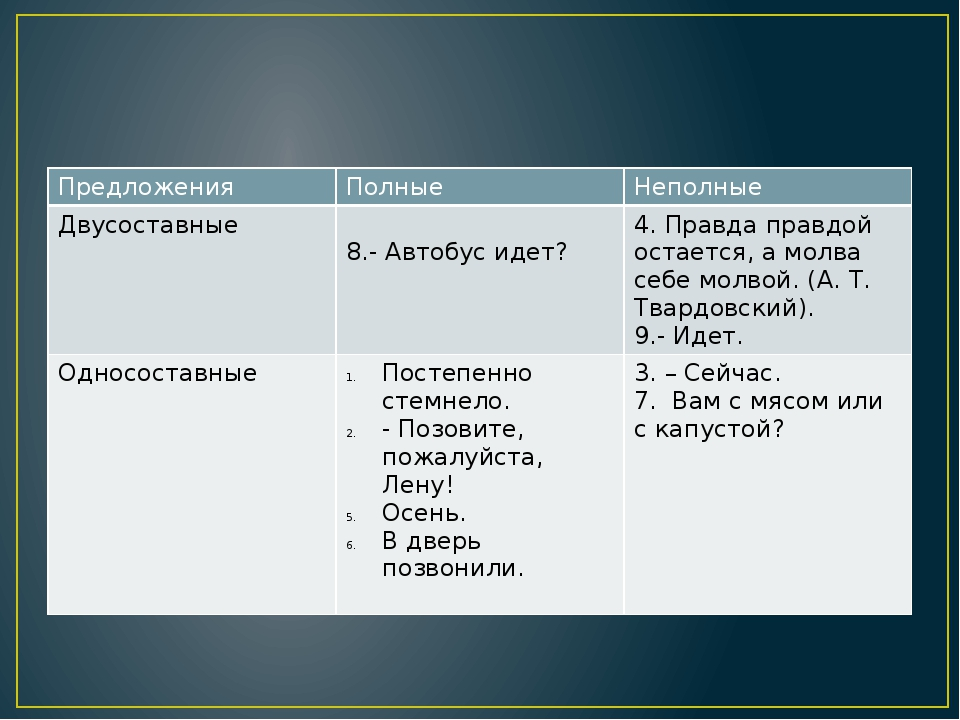 Предложения Полные Неполные Двусоставные 8.- Автобус идет? 4. Правда правдой...