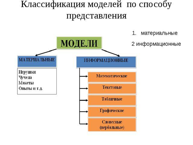 Материальные модели Материальные модели отражают физические свойства объекта...