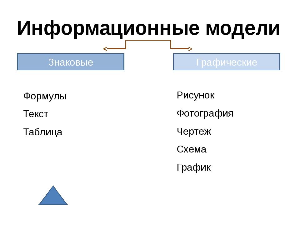 Выберите информационную графическую модель