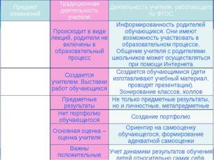 Основные трудности при подготовке урока в условиях ФГОС: Сложившаяся за преды