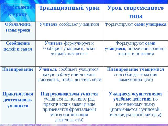 Требования к уроку Традиционный урок Урок современного типа Объявление темы у...