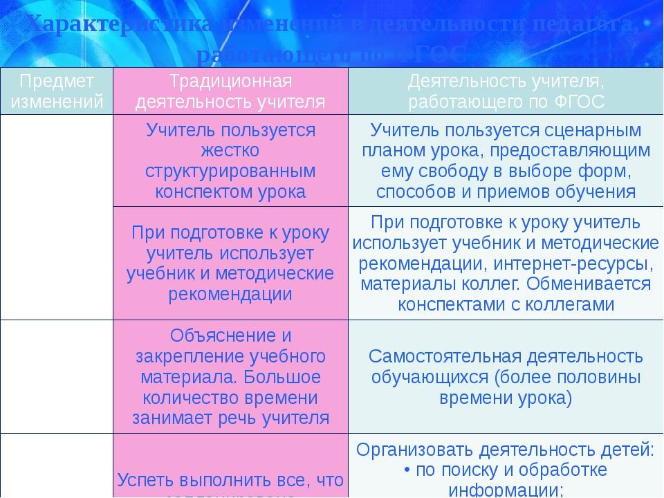 Предмет изменений Традиционная деятельность учителя Деятельность учителя, раб...
