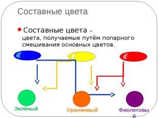 Составные цвета Составные цвета – цвета, получаемые путём попарного смешивани