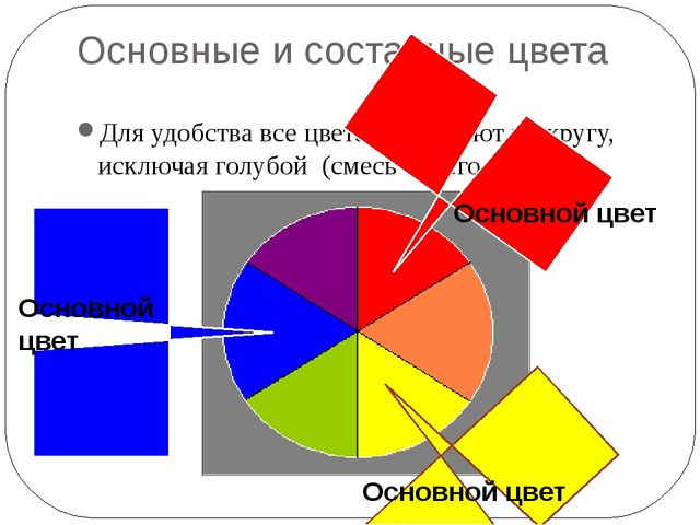 Основные и составные цвета Для удобства все цвета размещают по кругу, исключа...