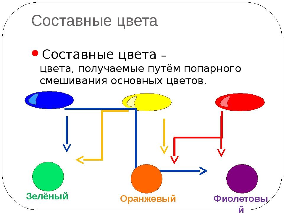 Составные цвета Составные цвета – цвета, получаемые путём попарного смешивани...