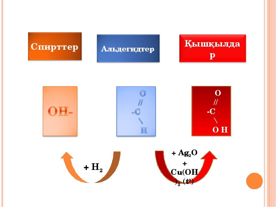 O // -C \ O H + Ag2O + Cu(OH)2 (t0) + H2