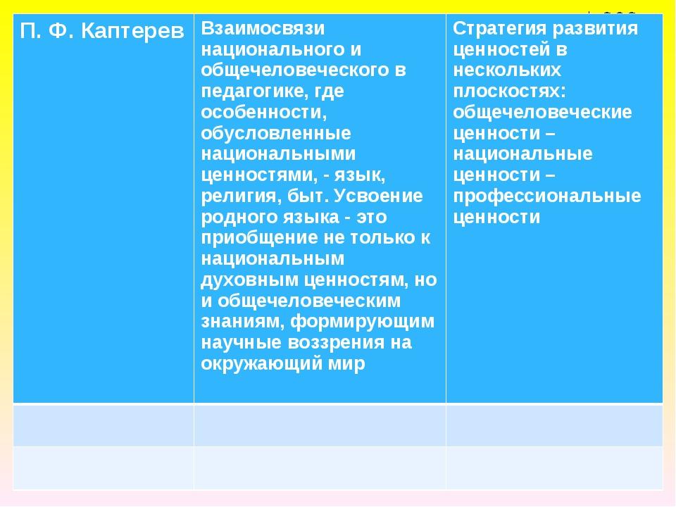 П. Ф. КаптеревВзаимосвязи национального и общечеловеческого в педагогике, гд...