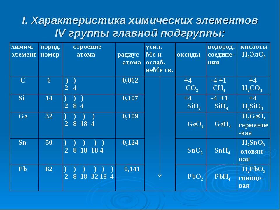 дизайн к каким семействам элементов относятся металлы главных подгрупп означает если приснилось